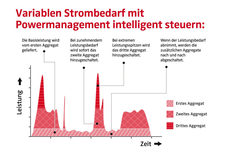 Grafik-VDBUM-Artikel-Powermanagement.jpg#asset:126569
